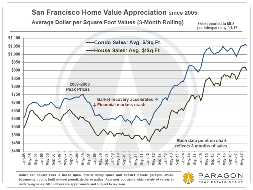 San Francisco Average Dollar per Square Foot Trends