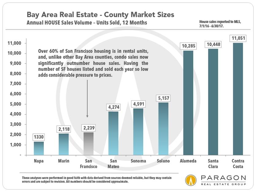SF Bay Area House Markets