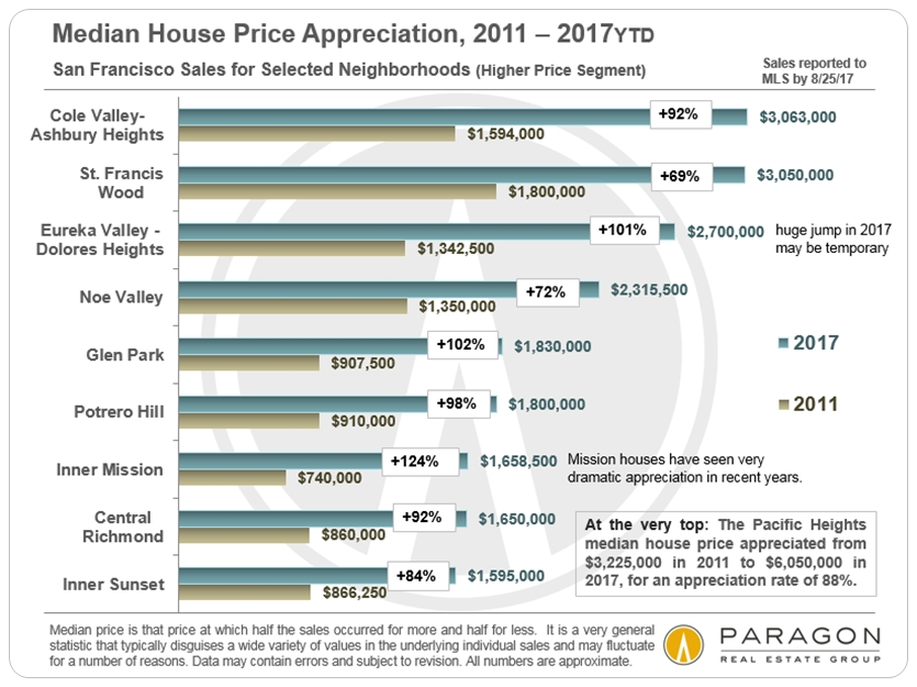 SF Neighborhood House Price Appreciation
