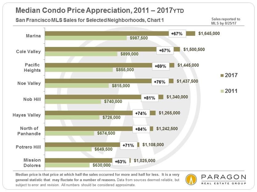 San Francisco Neighborhood Condo Price Appreciation