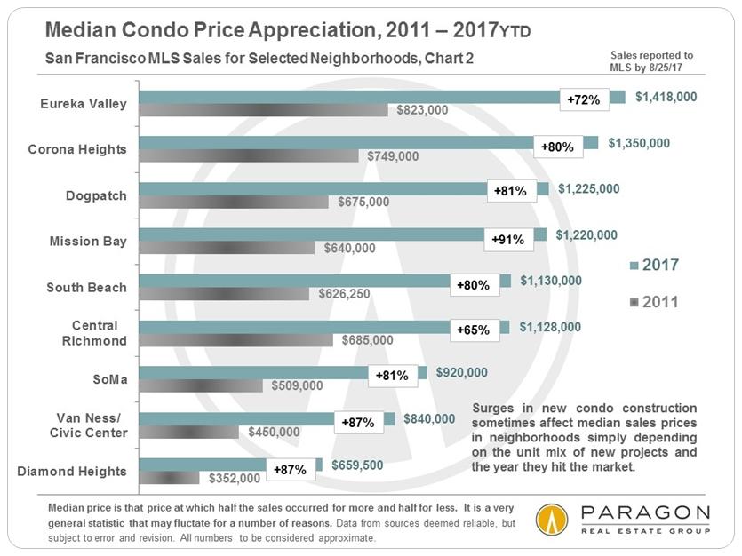 SF Neighborhood Condo Price Appreciation