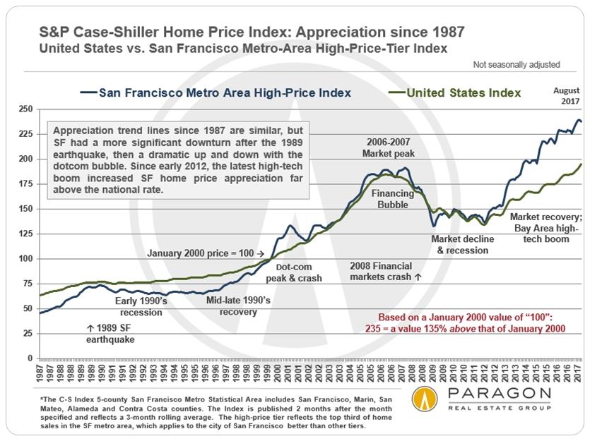 San Francisco vs National Home Price Appreciation