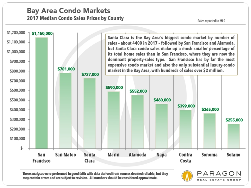 San Francisco Bay Area Condo Median Prices