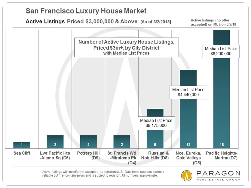 San Francisco Luxury House Listings