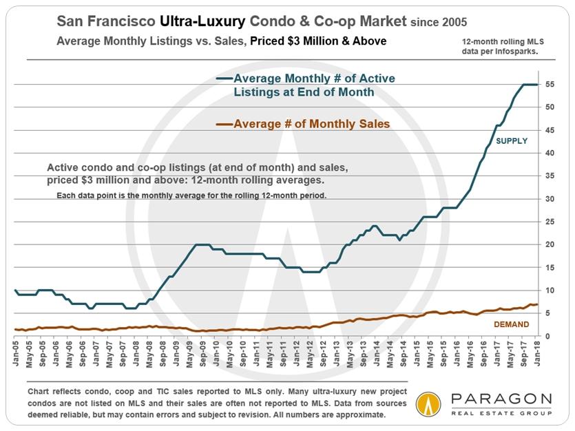 San Francisco Ultra-luxury condo market